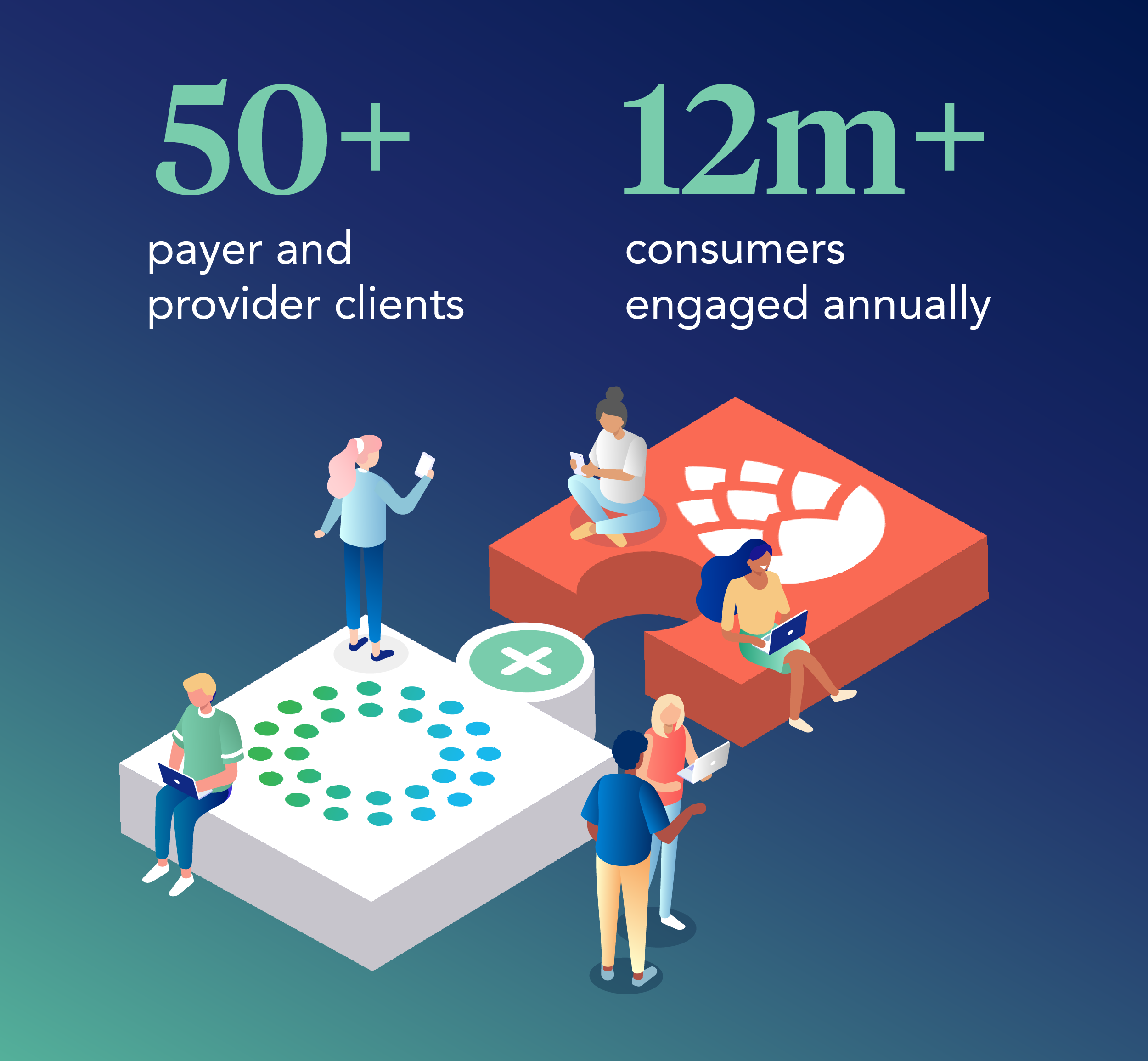 50+ payer and provider clients, 12m+ consumers engaged annually